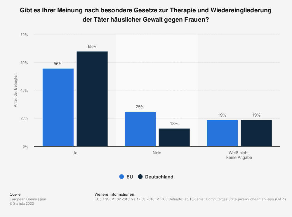 Statistik: Gibt es Ihrer Meinung nach besondere Gesetze zur Therapie und Wiedereingliederung der Täter häuslicher Gewalt gegen Frauen? | Statista