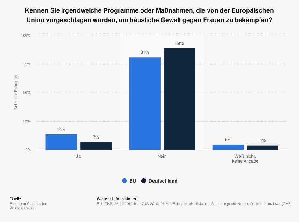 Statistik: Kennen Sie irgendwelche Programme oder Maßnahmen, die von der Europäischen Union vorgeschlagen wurden, um häusliche Gewalt gegen Frauen zu bekämpfen? | Statista
