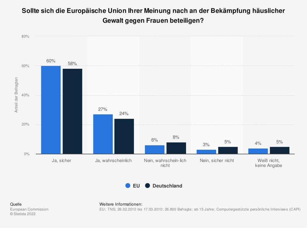 Statistik: Sollte sich die Europäische Union Ihrer Meinung nach an der Bekämpfung häuslicher Gewalt gegen Frauen beteiligen? | Statista