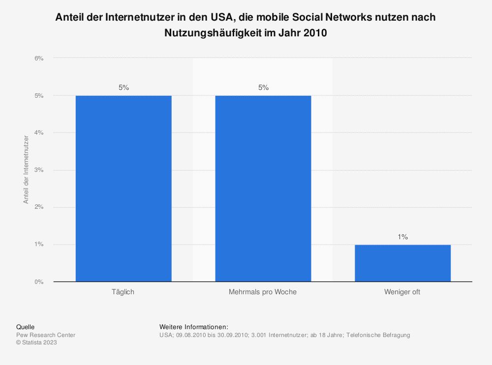 Statistik: Anteil der Internetnutzer in den USA, die mobile Social Networks nutzen nach Nutzungshäufigkeit im Jahr 2010 | Statista
