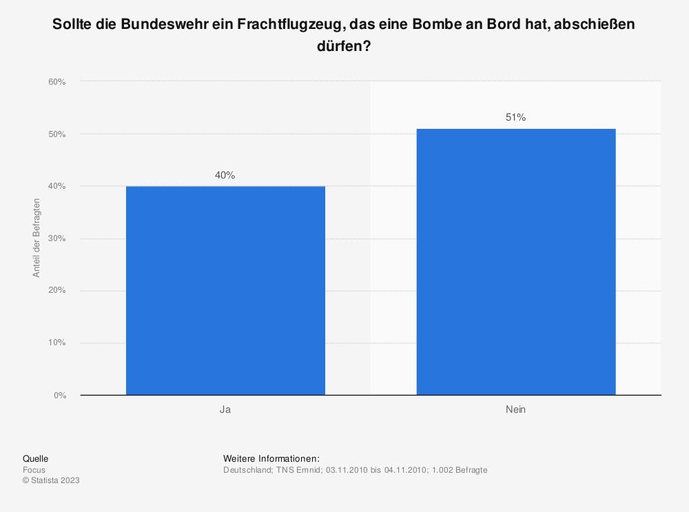 Statistik: Sollte die Bundeswehr ein Frachtflugzeug, das eine Bombe an Bord hat, abschießen dürfen? | Statista