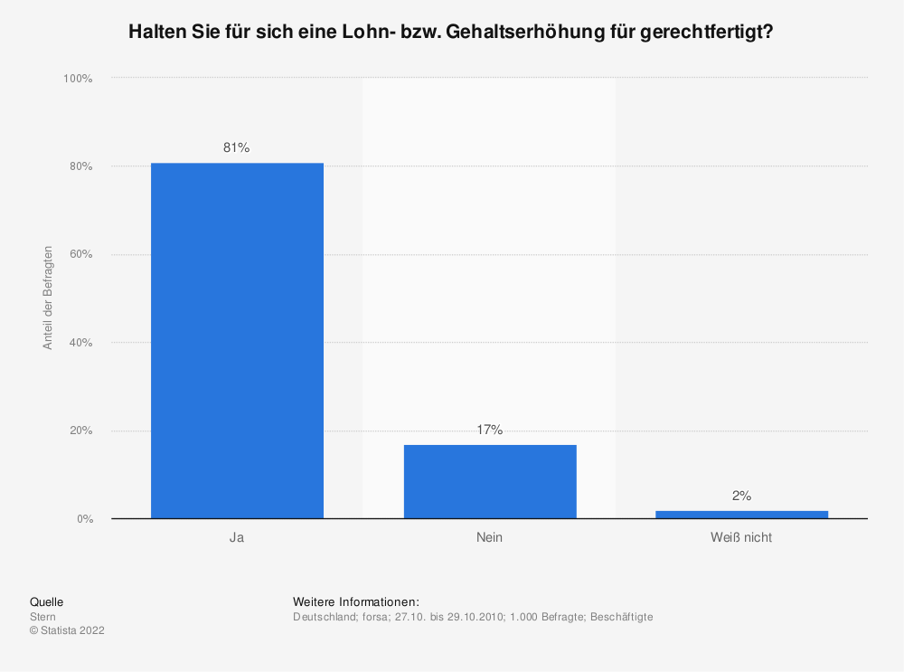 Statistik: Halten Sie für sich eine Lohn- bzw. Gehaltserhöhung für gerechtfertigt? | Statista