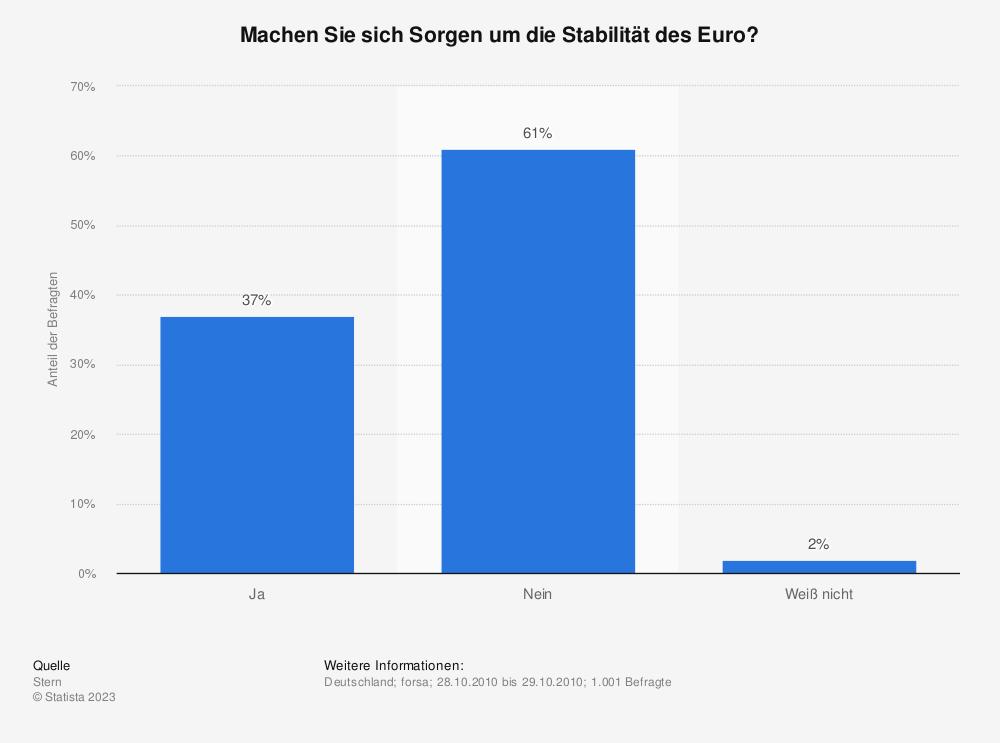 Statistik: Machen Sie sich Sorgen um die Stabilität des Euro? | Statista