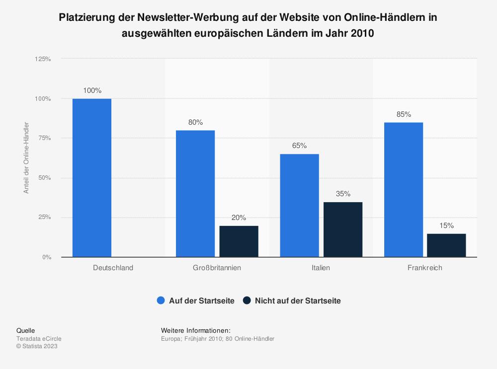 Statistik: Platzierung der Newsletter-Werbung auf der Website von Online-Händlern in ausgewählten europäischen Ländern im Jahr 2010 | Statista