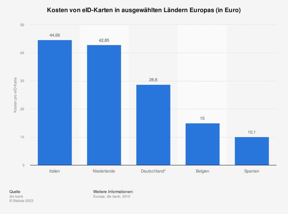 Statistik: Kosten von eID-Karten in ausgewählten Ländern Europas (in Euro) | Statista