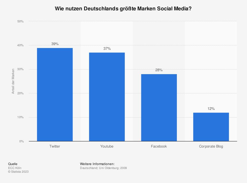 Statistik: Wie nutzen Deutschlands größte Marken Social Media? | Statista