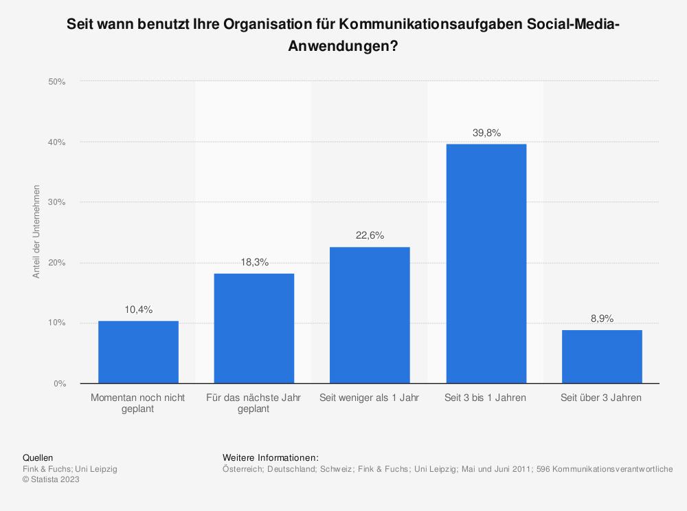 Statistik: Seit wann benutzt Ihre Organisation für Kommunikationsaufgaben Social-Media-Anwendungen? | Statista