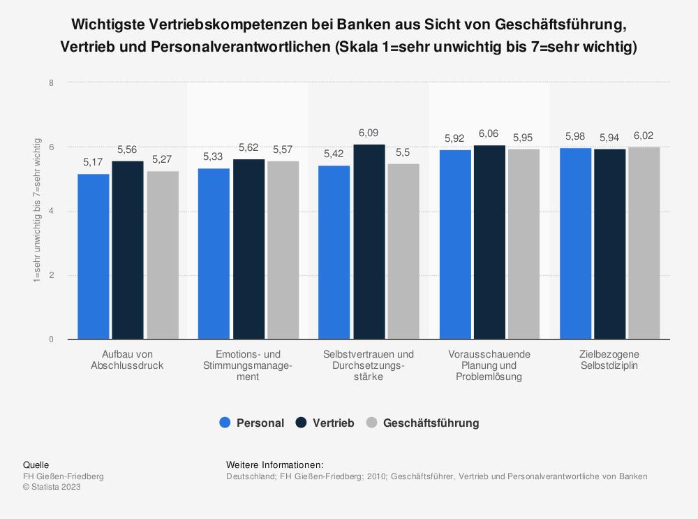 Statistik: Wichtigste Vertriebskompetenzen bei Banken aus Sicht von Geschäftsführung, Vertrieb und Personalverantwortlichen (Skala 1=sehr unwichtig bis 7=sehr wichtig)   Statista