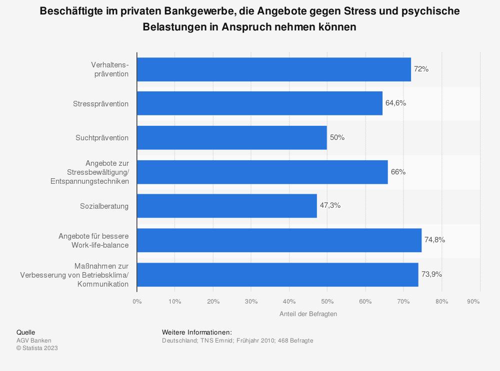 Statistik: Beschäftigte im privaten Bankgewerbe, die Angebote gegen Stress und psychische Belastungen in Anspruch nehmen können | Statista