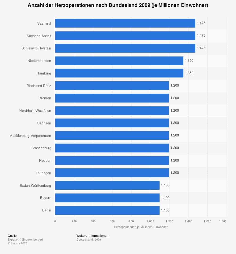 Statistik: Anzahl der Herzoperationen nach Bundesland 2009 (je Millionen Einwohner) | Statista