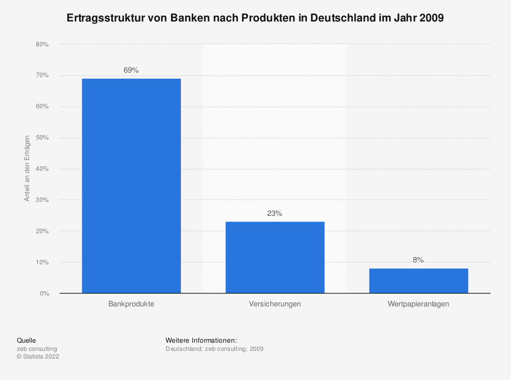 Statistik: Ertragsstruktur von Banken nach Produkten in Deutschland im Jahr 2009 | Statista