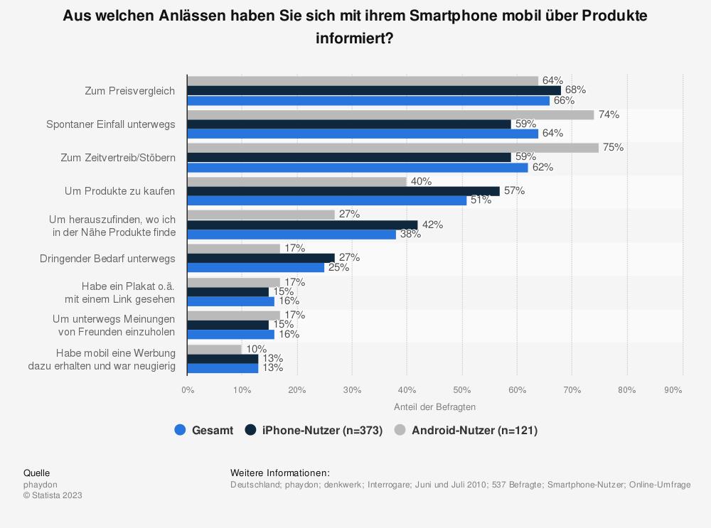 Statistik: Aus welchen Anlässen haben Sie sich mit ihrem Smartphone mobil über Produkte informiert? | Statista