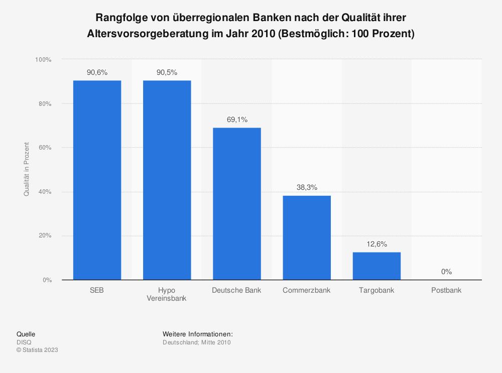 Statistik: Rangfolge von überregionalen Banken nach der Qualität ihrer Altersvorsorgeberatung im Jahr 2010 (Bestmöglich: 100 Prozent)   Statista