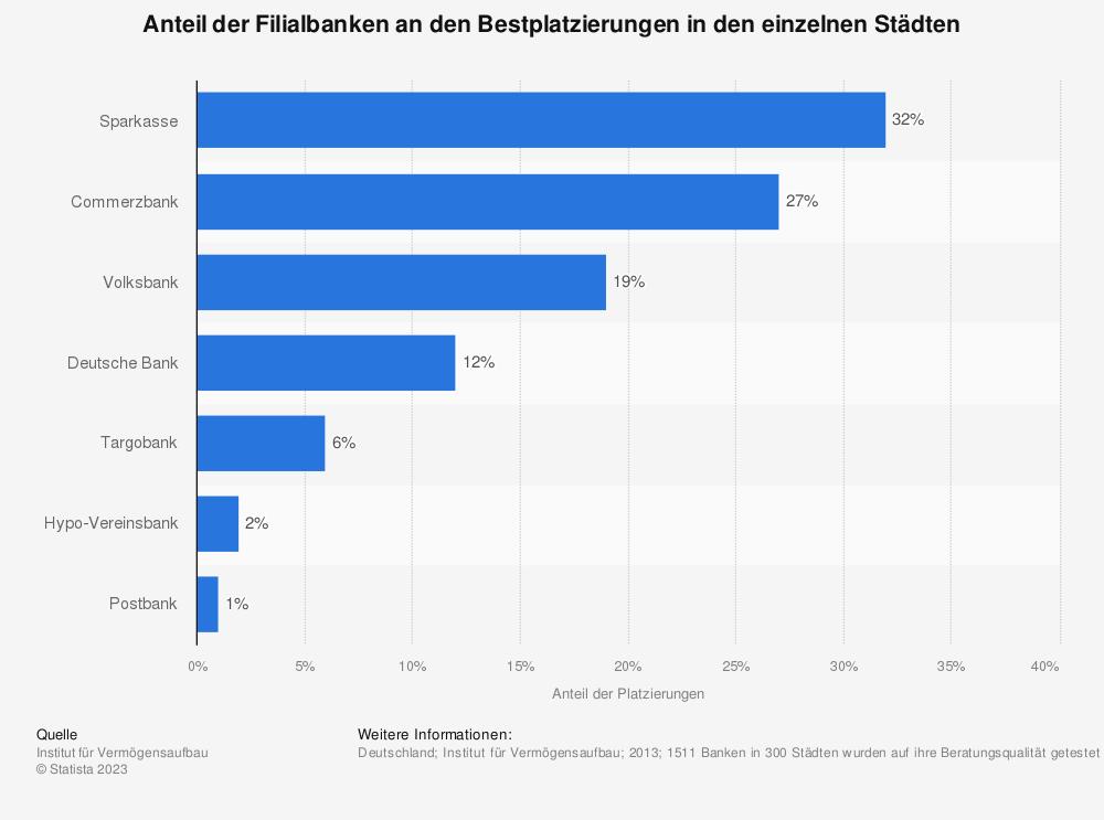 Statistik: Anteil der Filialbanken an den Bestplatzierungen in den einzelnen Städten | Statista