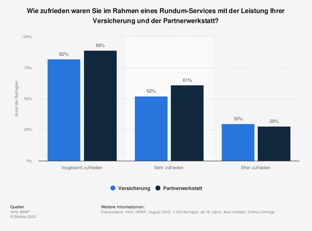 Statistik: Wie zufrieden waren Sie im Rahmen eines Rundum-Services mit der Leistung Ihrer Versicherung und der Partnerwerkstatt? | Statista