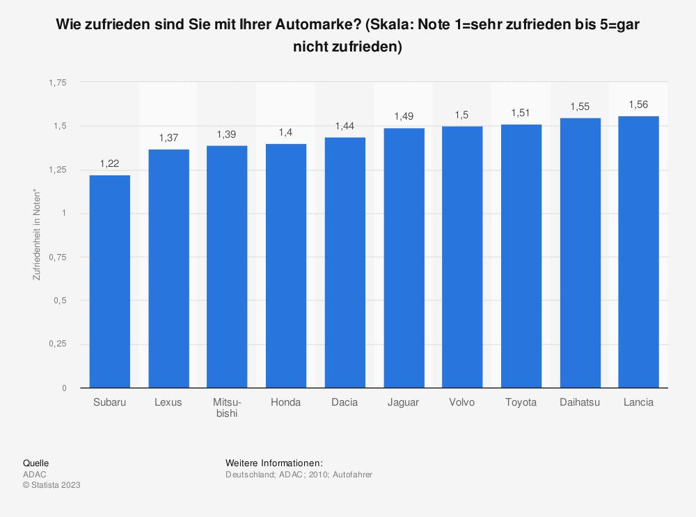 Statistik: Wie zufrieden sind Sie mit Ihrer Automarke? (Skala: Note 1=sehr zufrieden bis 5=gar nicht zufrieden)   Statista