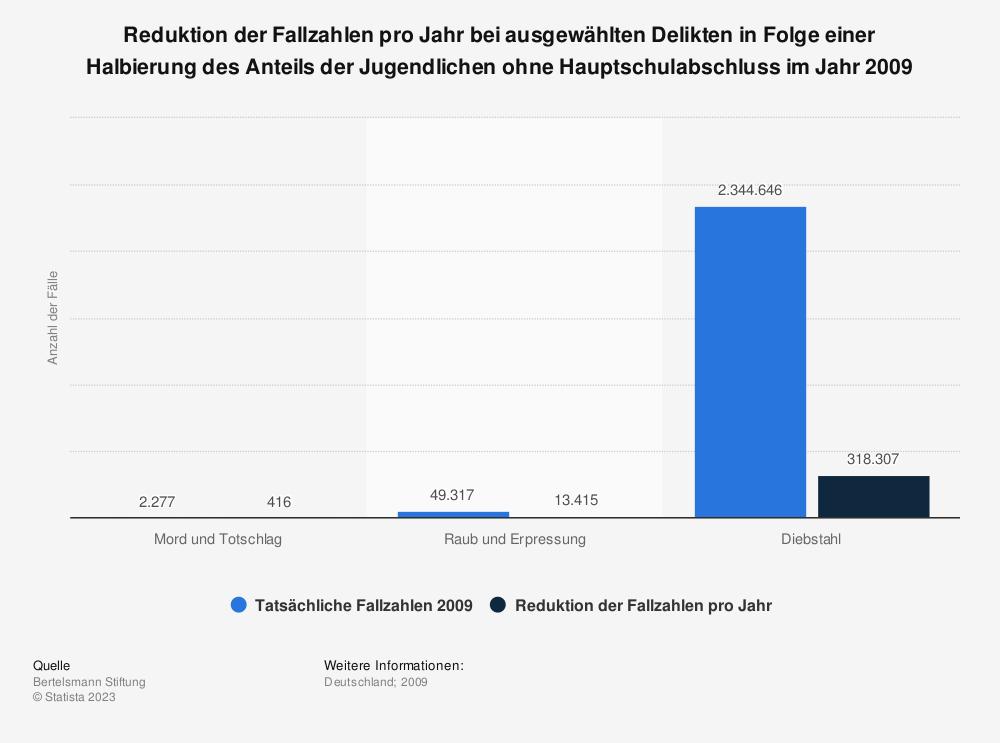 Statistik: Reduktion der Fallzahlen pro Jahr bei ausgewählten Delikten in Folge einer Halbierung des Anteils der Jugendlichen ohne Hauptschulabschluss im Jahr 2009 | Statista
