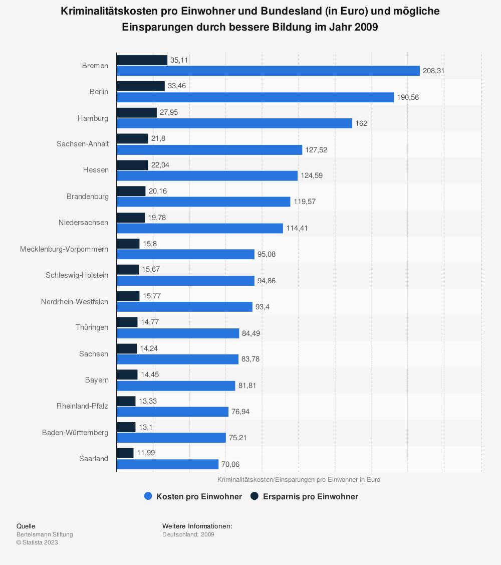Statistik: Kriminalitätskosten pro Einwohner und Bundesland (in Euro) und mögliche Einsparungen durch bessere Bildung im Jahr 2009  | Statista