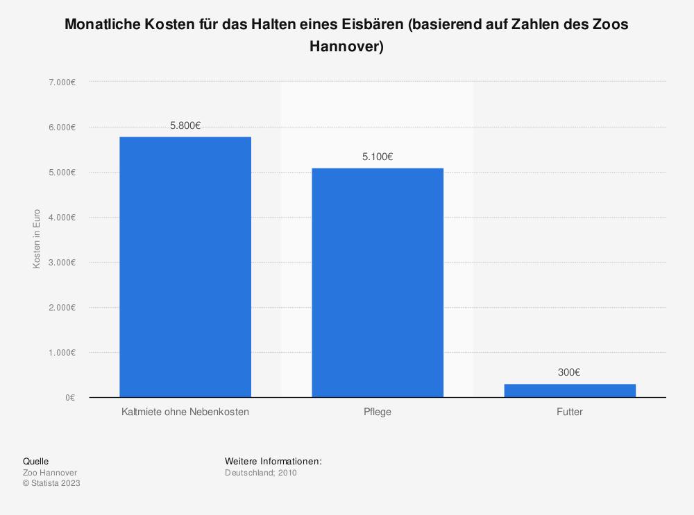 Statistik: Monatliche Kosten für das Halten eines Eisbären (basierend auf Zahlen des Zoos Hannover) | Statista
