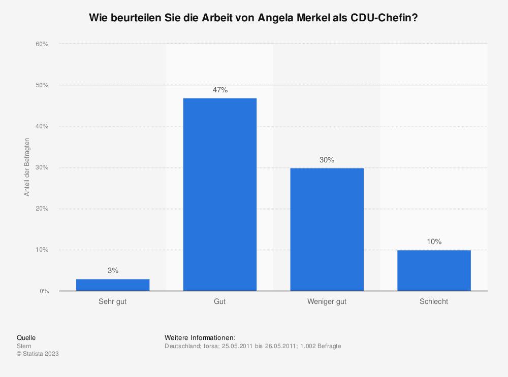 Statistik: Wie beurteilen Sie die Arbeit von Angela Merkel als CDU-Chefin? | Statista
