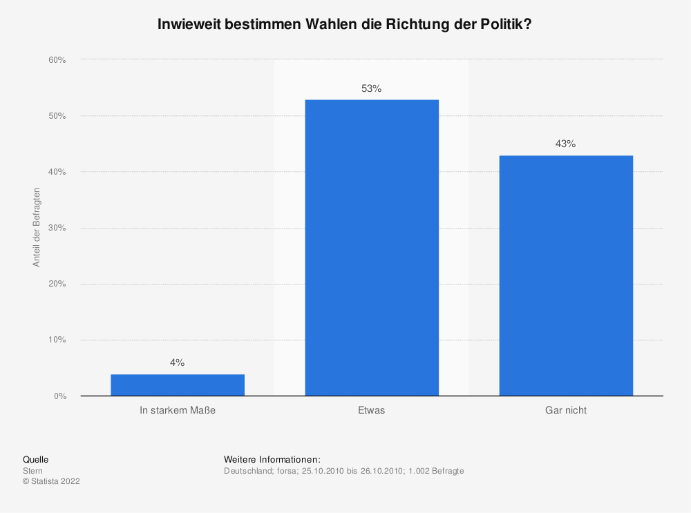 Statistik: Inwieweit bestimmen Wahlen die Richtung der Politik? | Statista