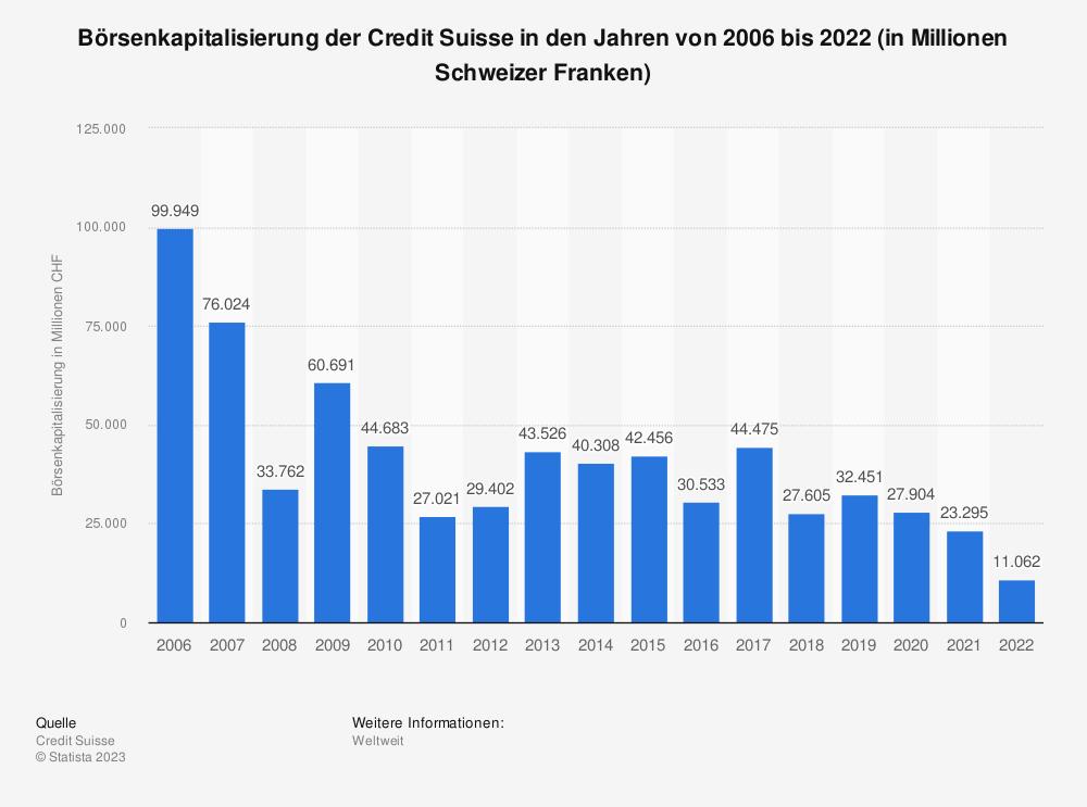 Statistik: Börsenkapitalisierung der Credit Suisse in den Jahren von 2005 bis 2018 (in Millionen US-Dollar)   Statista