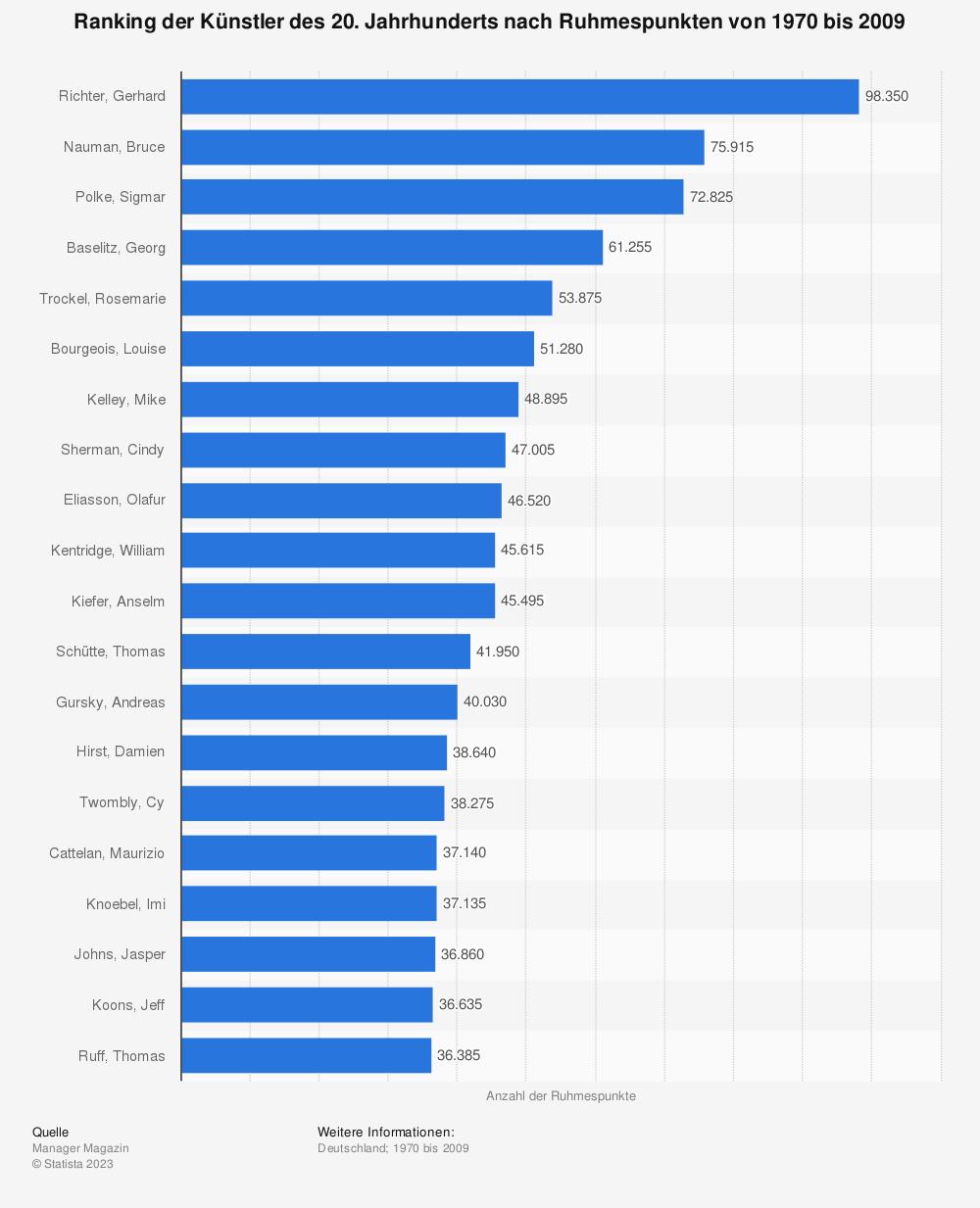 Statistik: Ranking der Künstler des 20. Jahrhunderts nach Ruhmespunkten von 1970 bis 2009 | Statista