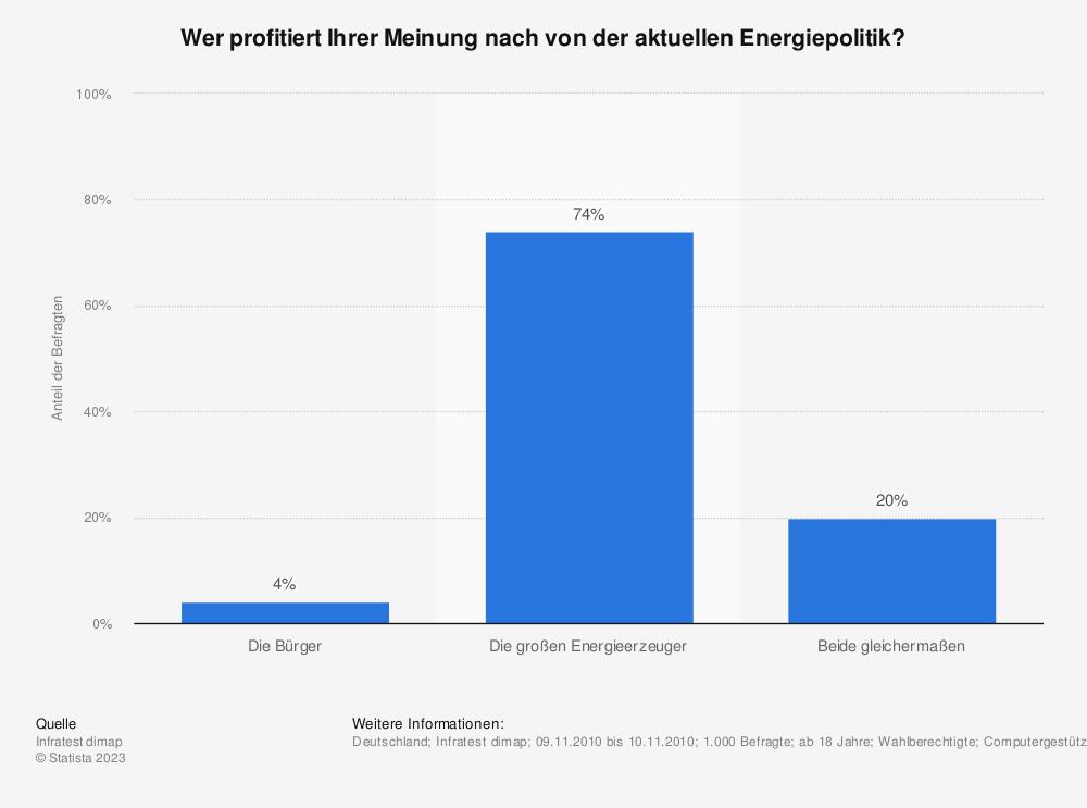 Statistik: Wer profitiert Ihrer Meinung nach von der aktuellen Energiepolitik? | Statista