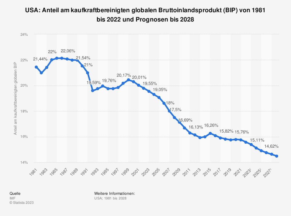 Statistik: USA: Anteil am kaufkraftbereinigten globalen Bruttoinlandsprodukt (BIP) von 2008 bis 2018   Statista