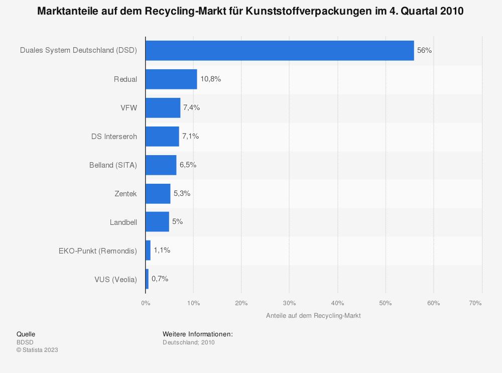 Statistik: Marktanteile auf dem Recycling-Markt für Kunststoffverpackungen im 4. Quartal 2010 | Statista