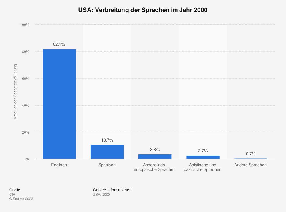 Statistik: USA: Verbreitung der Sprachen im Jahr 2000 | Statista