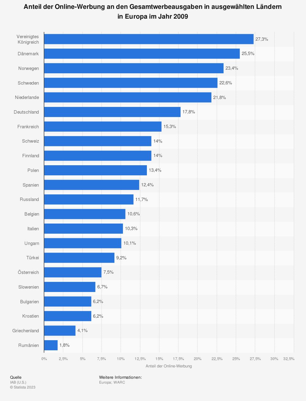Statistik: Anteil der Online-Werbung an den Gesamtwerbeausgaben in ausgewählten Ländern in Europa im Jahr 2009 | Statista