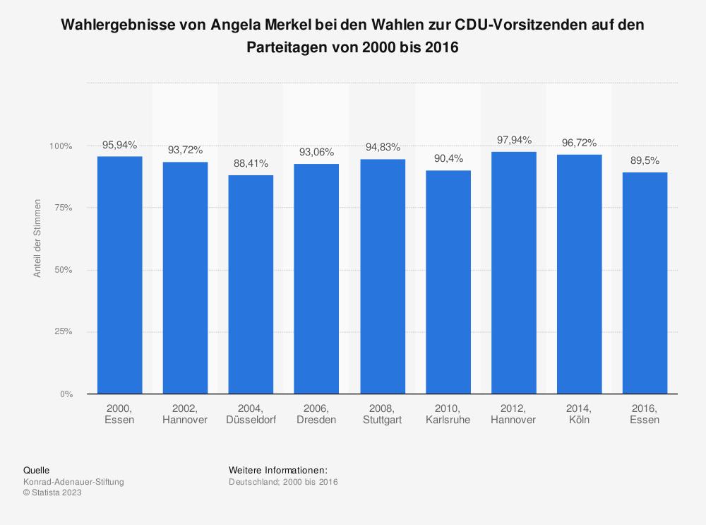 Statistik: Wahlergebnisse von Angela Merkel bei den Wahlen zur CDU-Vorsitzenden auf den Parteitagen von 2000 bis 2016 | Statista
