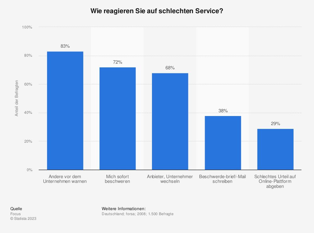 Statistik: Wie reagieren Sie auf schlechten Service? | Statista