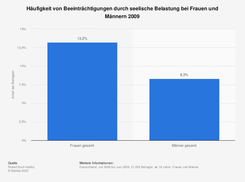 Statistik: Häufigkeit von Beeinträchtigungen durch seelische Belastung bei Frauen und Männern 2009 | Statista