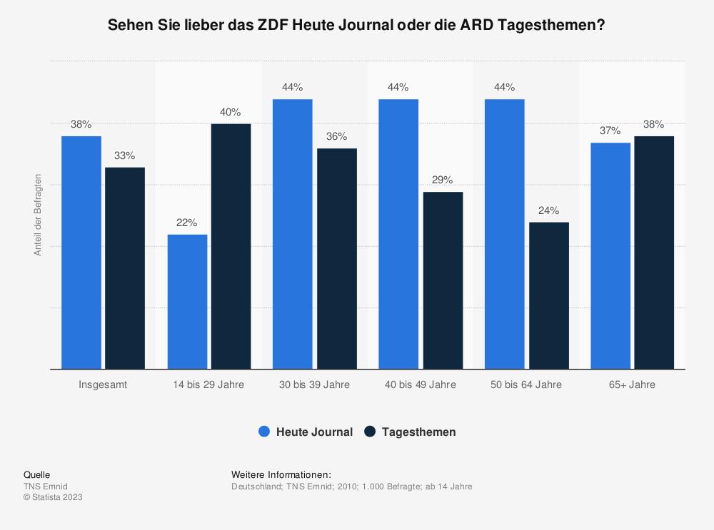 Statistik: Sehen Sie lieber das ZDF Heute Journal oder die ARD Tagesthemen? | Statista