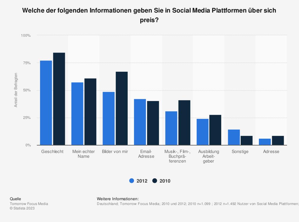 Statistik: Welche der folgenden Informationen geben Sie in Social Media Plattformen über sich preis? | Statista