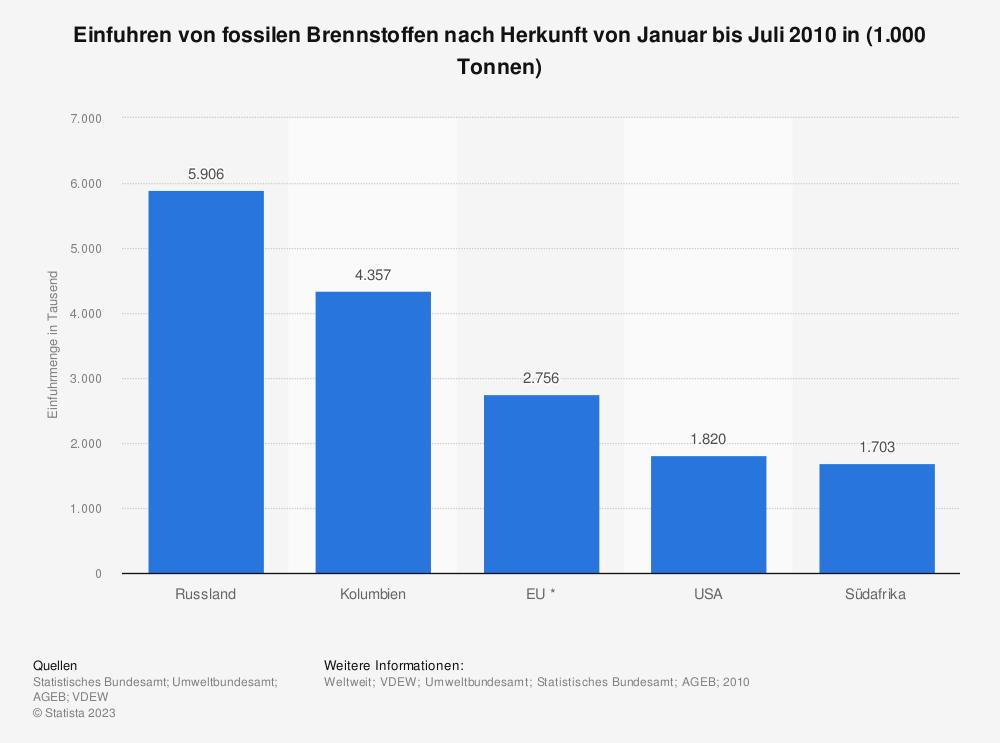 Statistik: Einfuhren von fossilen Brennstoffen nach Herkunft von Januar bis Juli 2010 in (1.000 Tonnen) | Statista