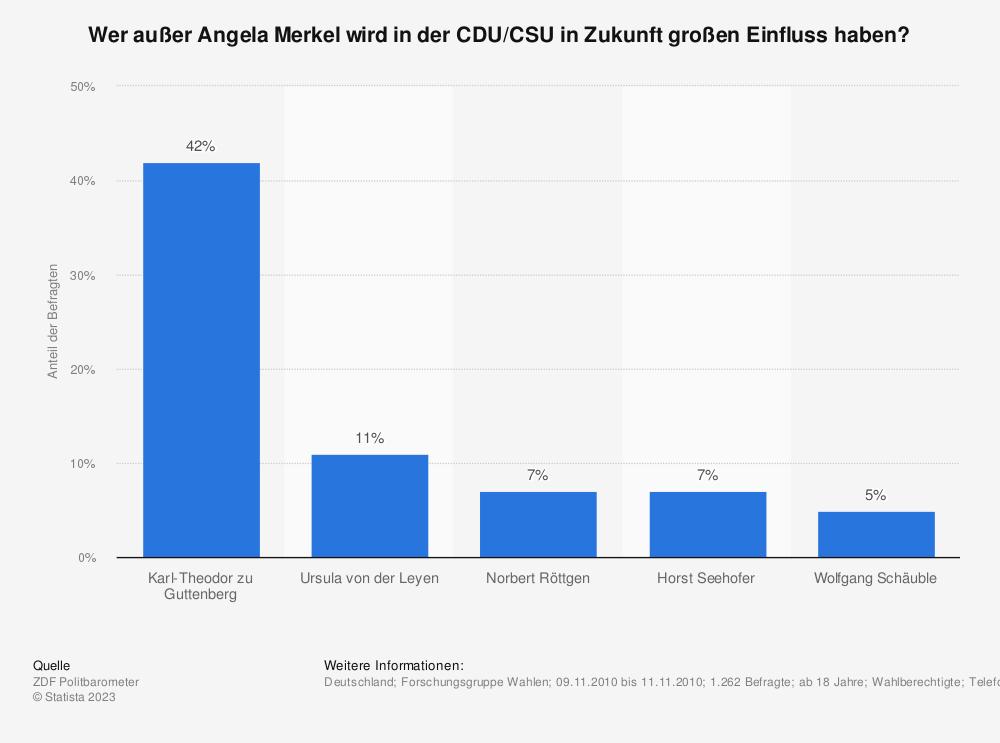 Statistik: Wer außer Angela Merkel wird in der CDU/CSU in Zukunft großen Einfluss haben? | Statista