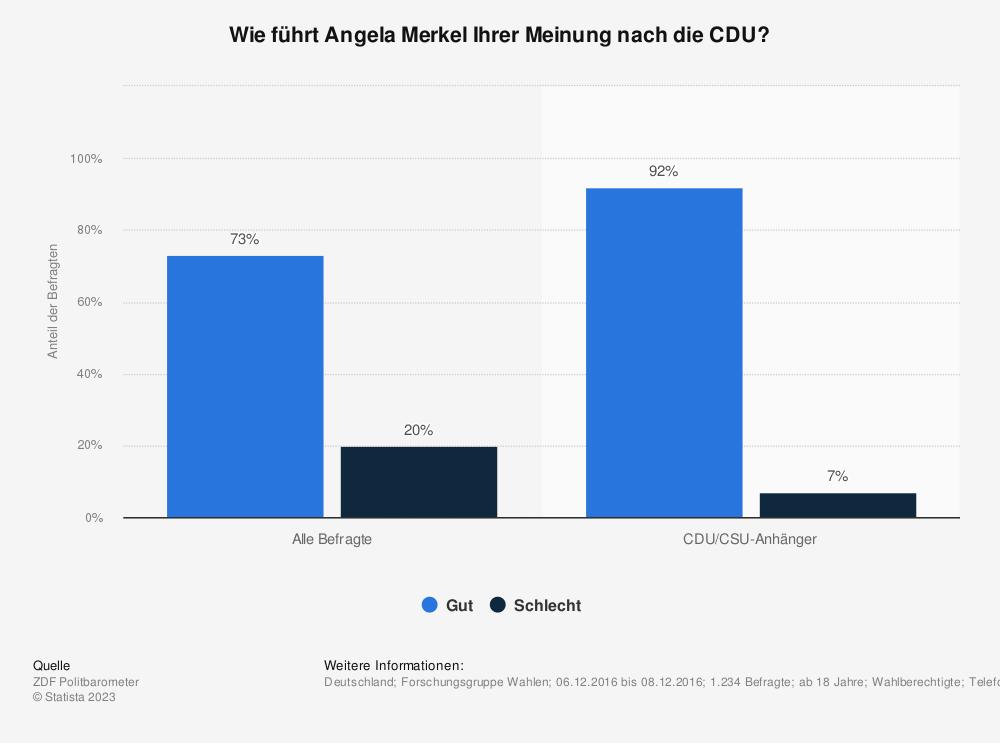 Statistik: Wie führt Angela Merkel Ihrer Meinung nach die CDU? | Statista