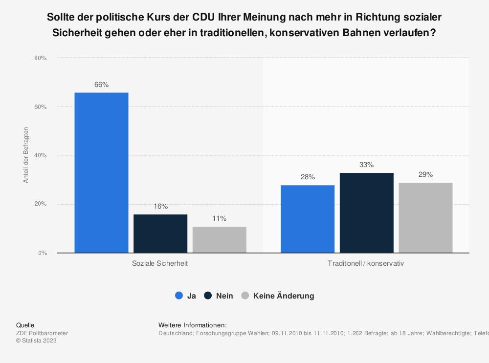 Statistik: Sollte der politische Kurs der CDU Ihrer Meinung nach mehr in Richtung sozialer Sicherheit gehen oder eher in traditionellen, konservativen Bahnen verlaufen? | Statista