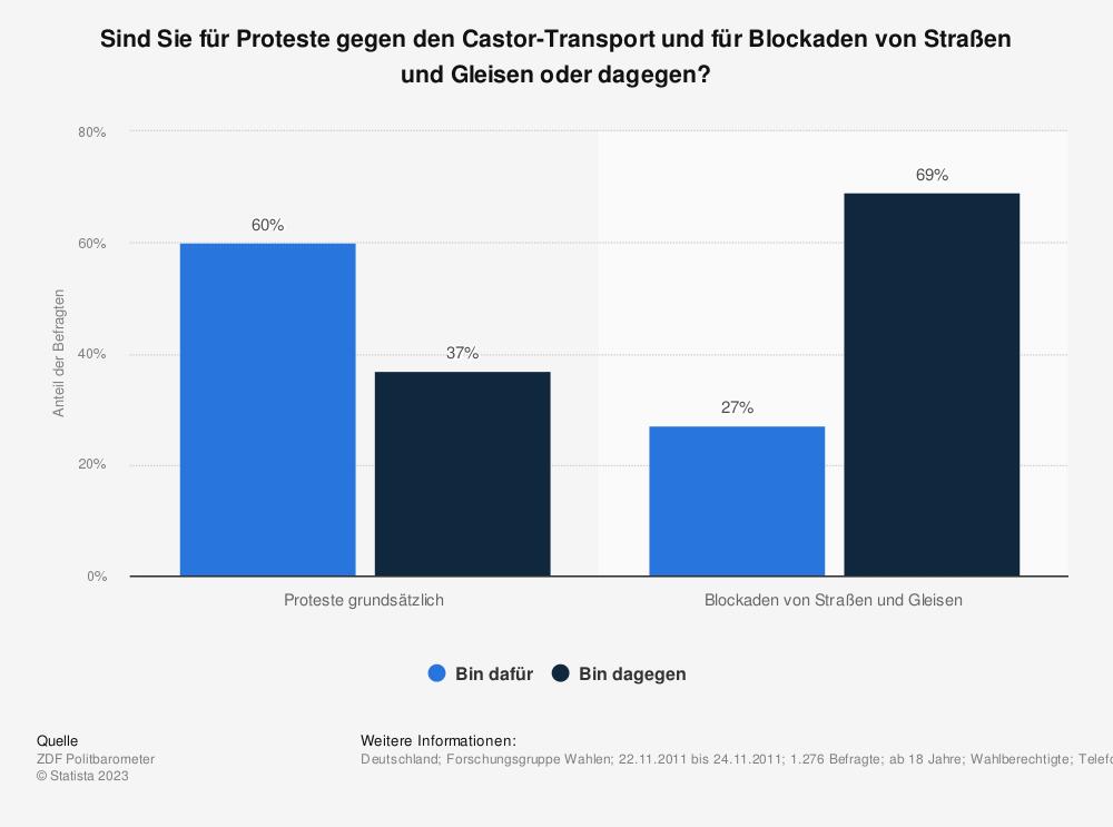 Statistik: Sind Sie für Proteste gegen den Castor-Transport und für Blockaden von Straßen und Gleisen oder dagegen? | Statista