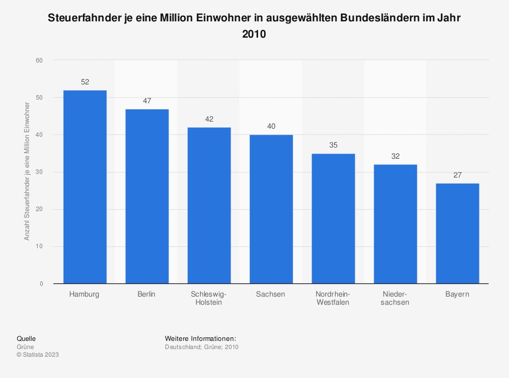 Statistik: Steuerfahnder je eine Million Einwohner in ausgewählten Bundesländern im Jahr 2010 | Statista