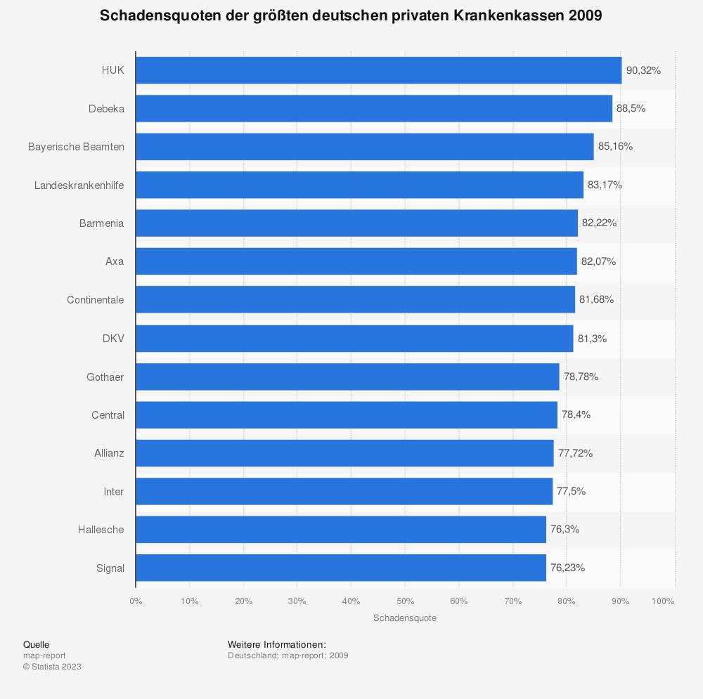 Statistik: Schadensquoten der größten deutschen privaten Krankenkassen 2009 | Statista