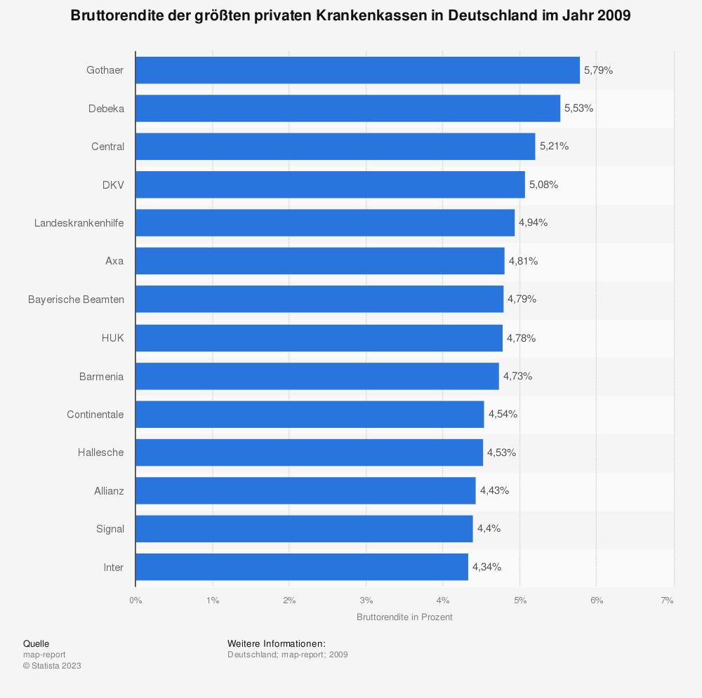 Statistik: Bruttorendite der größten privaten Krankenkassen in Deutschland im Jahr 2009 | Statista