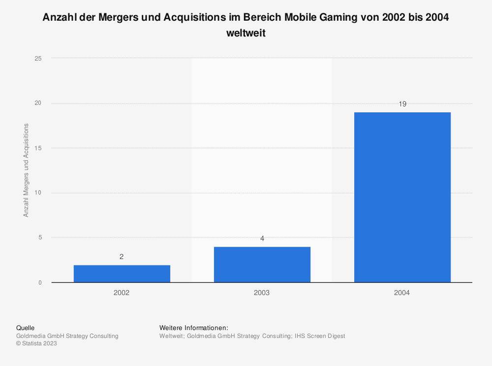 Statistik: Anzahl der Mergers und Acquisitions im Bereich Mobile Gaming von 2002 bis 2004 weltweit | Statista