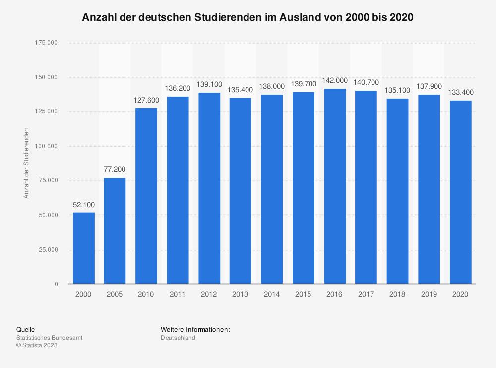 Statistik: Anzahl der deutschen Studierenden im Ausland von 2000 bis 2016 | Statista