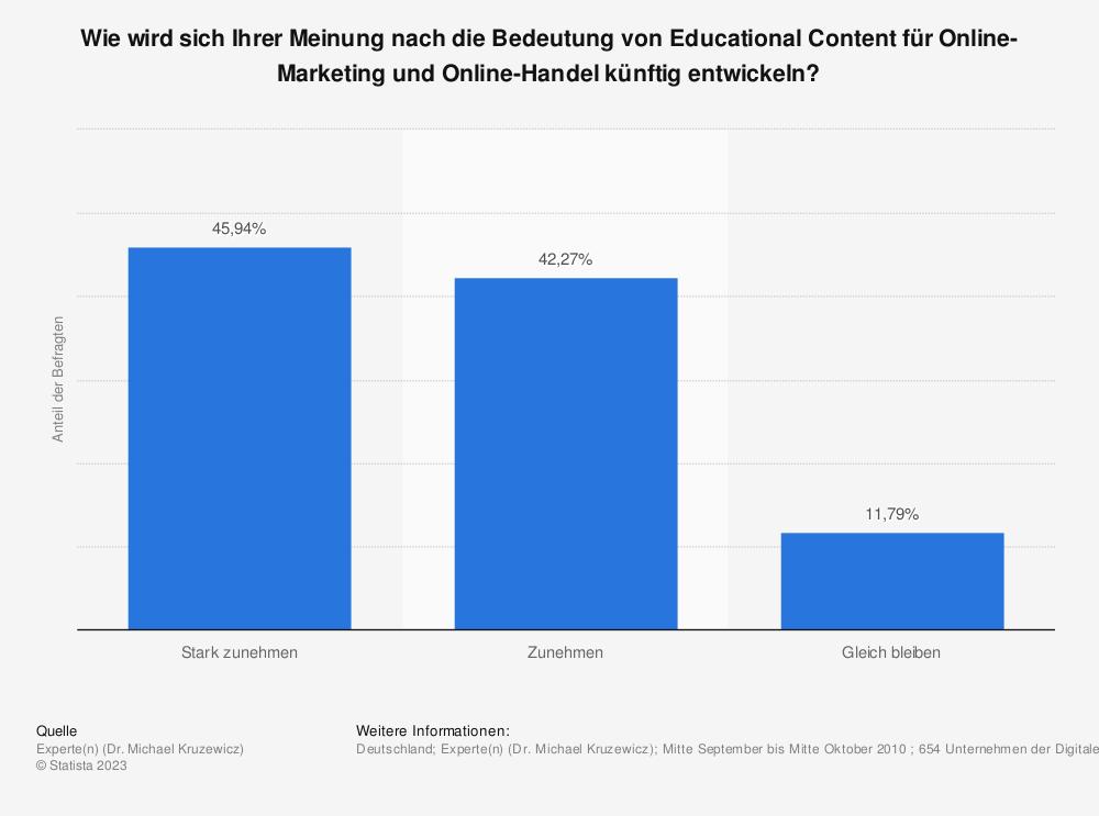 Statistik: Wie wird sich Ihrer Meinung nach die Bedeutung von Educational Content für Online-Marketing und Online-Handel künftig entwickeln? | Statista