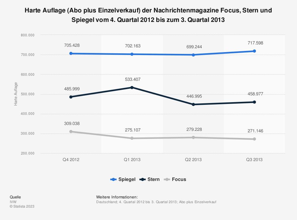 Statistik: Harte Auflage (Abo plus Einzelverkauf) der Nachrichtenmagazine Focus, Stern und Spiegel vom 4. Quartal 2012 bis zum 3. Quartal 2013 | Statista
