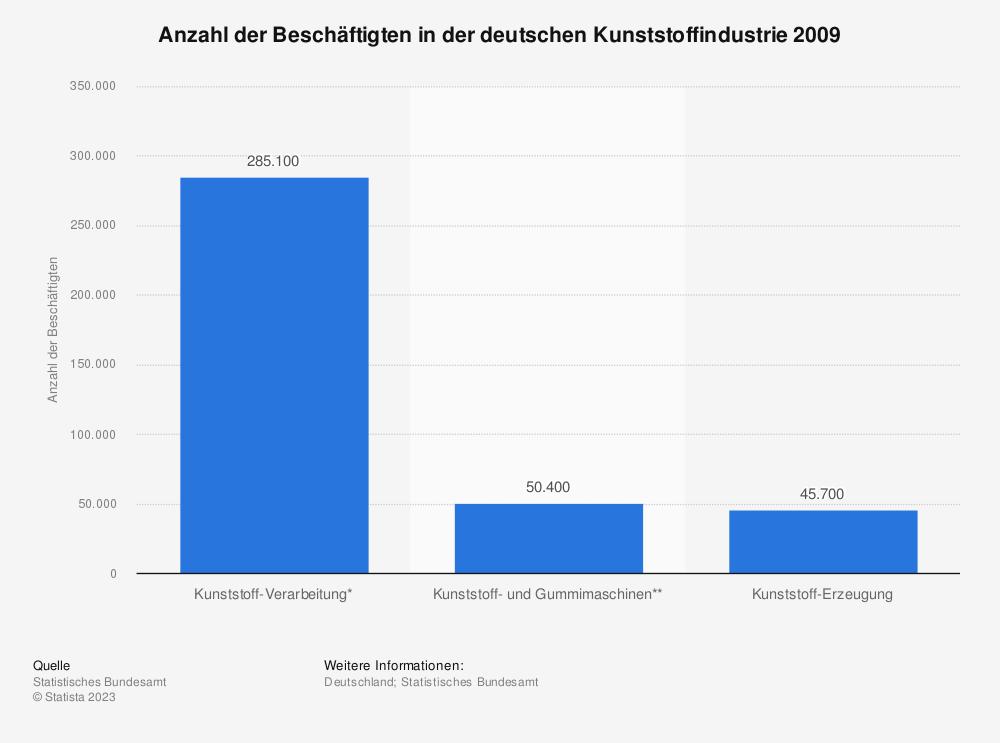 Statistik: Anzahl der Beschäftigten in der deutschen Kunststoffindustrie 2009 | Statista
